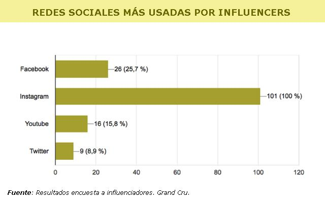 influencers grand cru redes