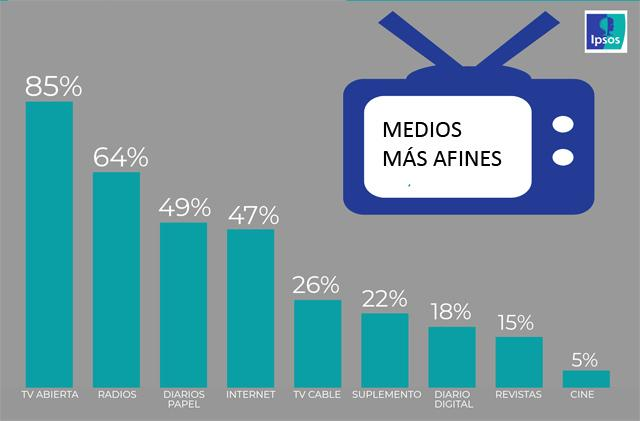 ipsos golden seniors medios