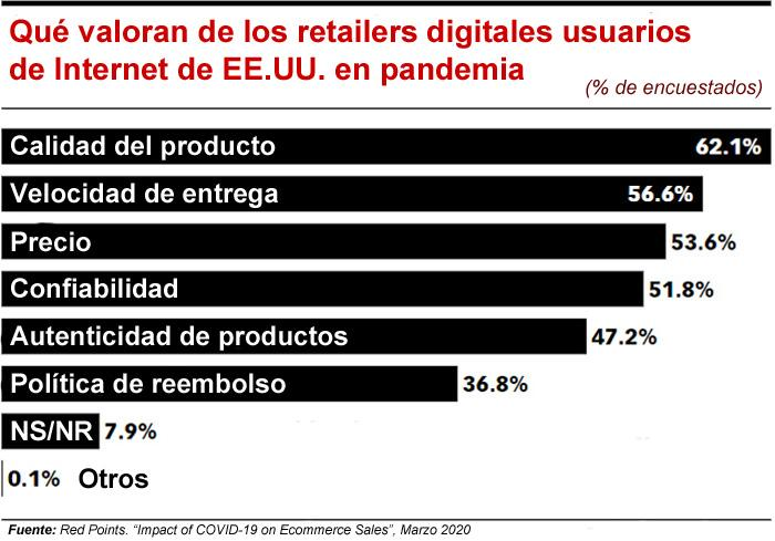 Prioridades retail eMarketer