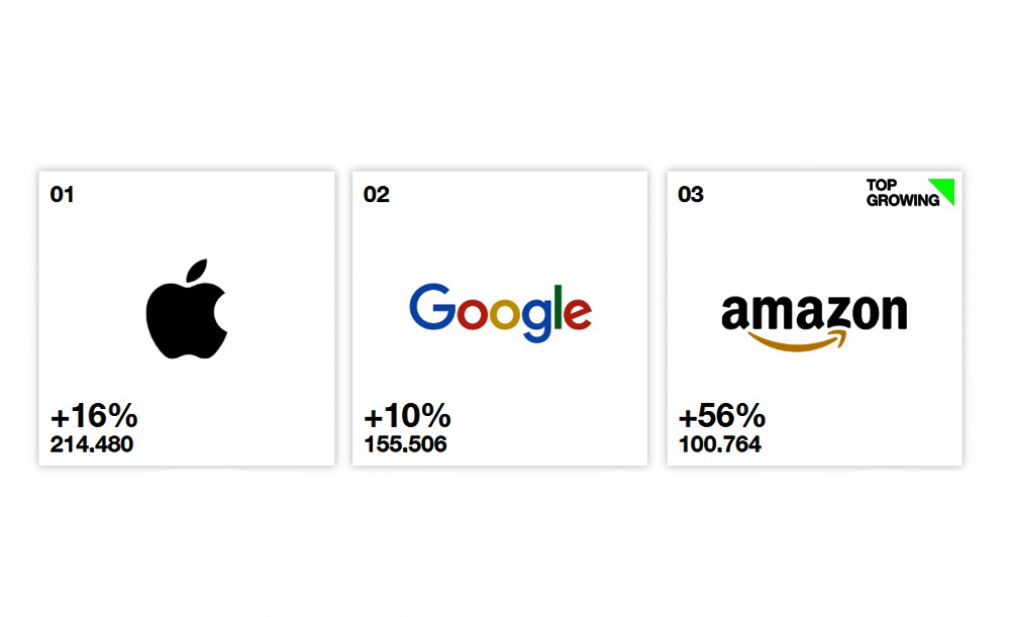 Apple sigue reinando en el Best Global de Interbrand